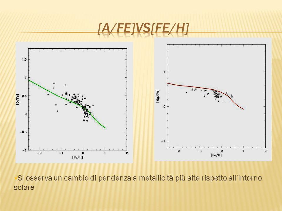 [α/fe]vs[fe/H] Si osserva un cambio di pendenza a metallicità più alte rispetto all'intorno solare